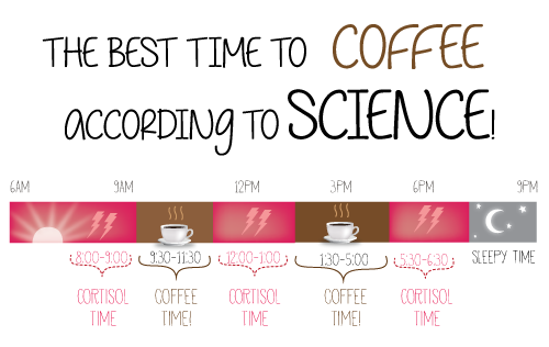 the best time to drink coffee according to science i