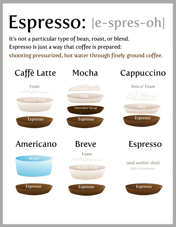 coffee diagram