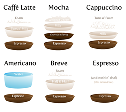 coffee diagram