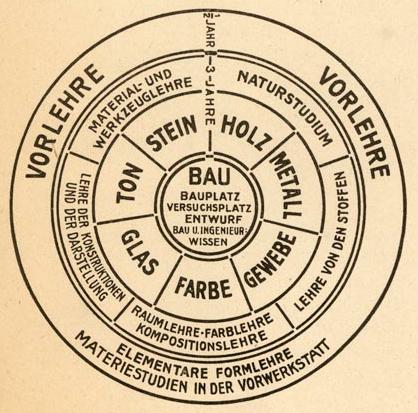 Walter Gropius, Curriculum Graph (1923), Barbican.