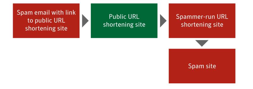 Symantec Message Labs Short URL Chart