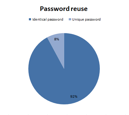 Pie Chart showint 92 percent password reuse