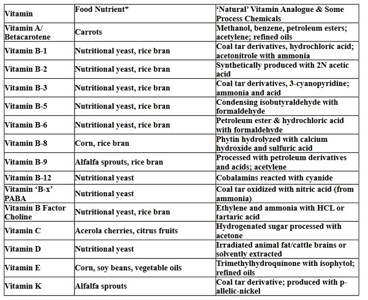 Composition of Food and Non-Food Vitamins