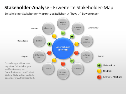 woolworths stakeholder analysis