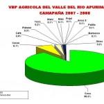 El 90% del valor de la producción agrícola del VRAE se basa en cultivos ilegales de coca