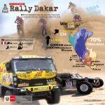 Se inicia restricción de vías para fortalecer seguridad vial durante el Rally Dakar