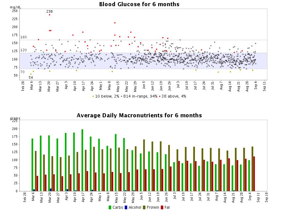 diabetes tracker chart
