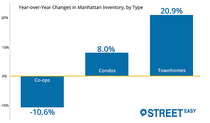Manhattan Co-op Inventory Fall 10% in Q3