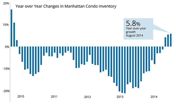 August Condo Inventory Distance from Average