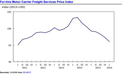 for hire freight price index drops for 7th straight