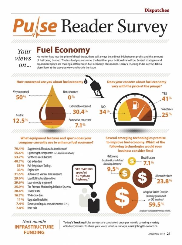 Reader survey - Fuel economy