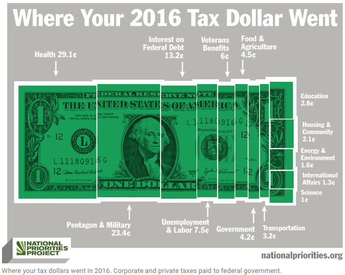 Tax Dollars Spent