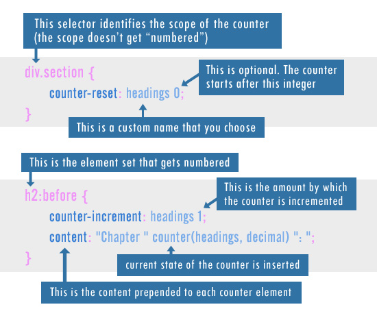 CSS Counter Syntax Breakdown