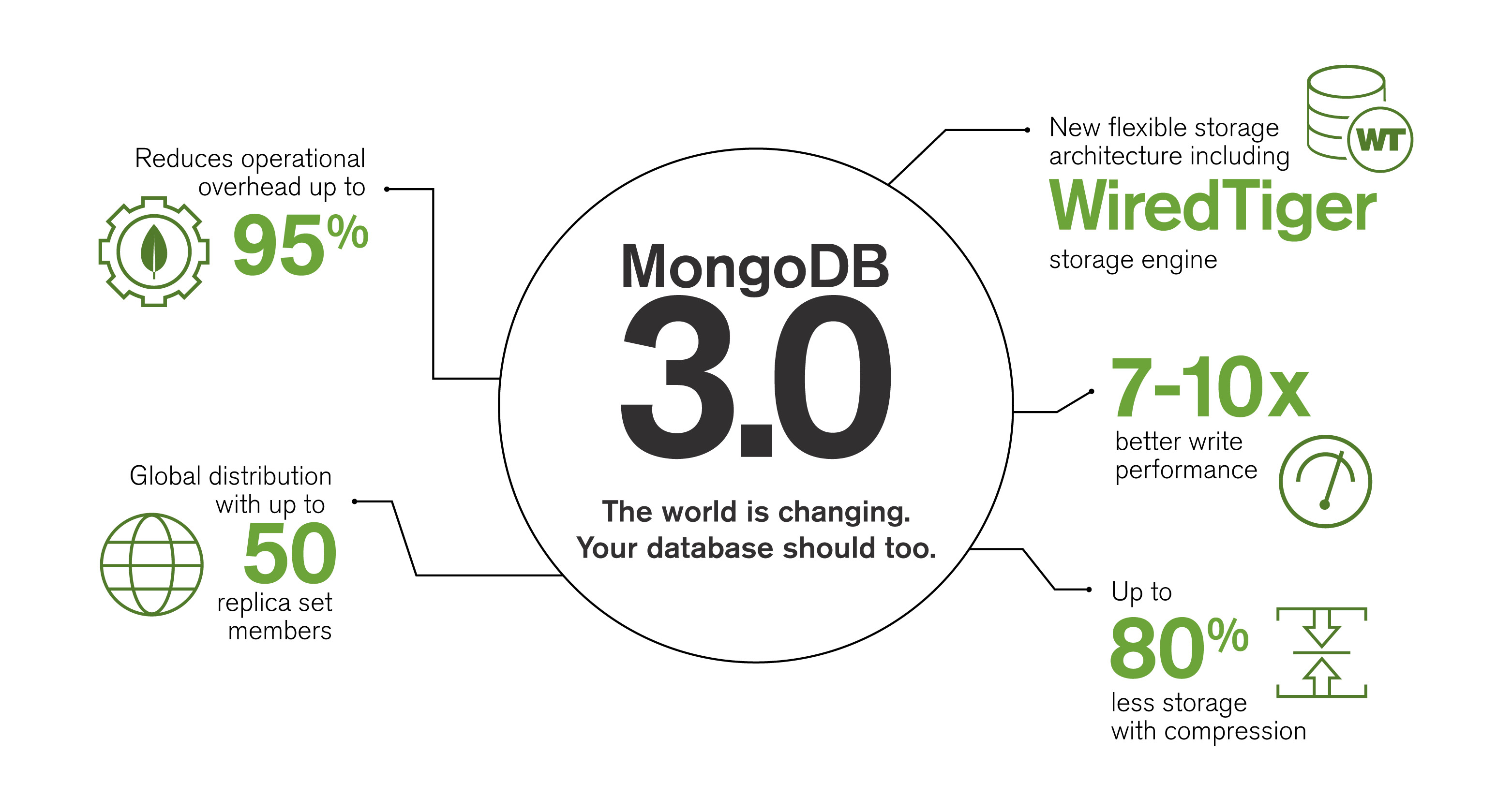 http://info.mongodb.com/rs/mongodb/images/FINAL%20-%203.0Launch-Infographic-v7-1.jpg