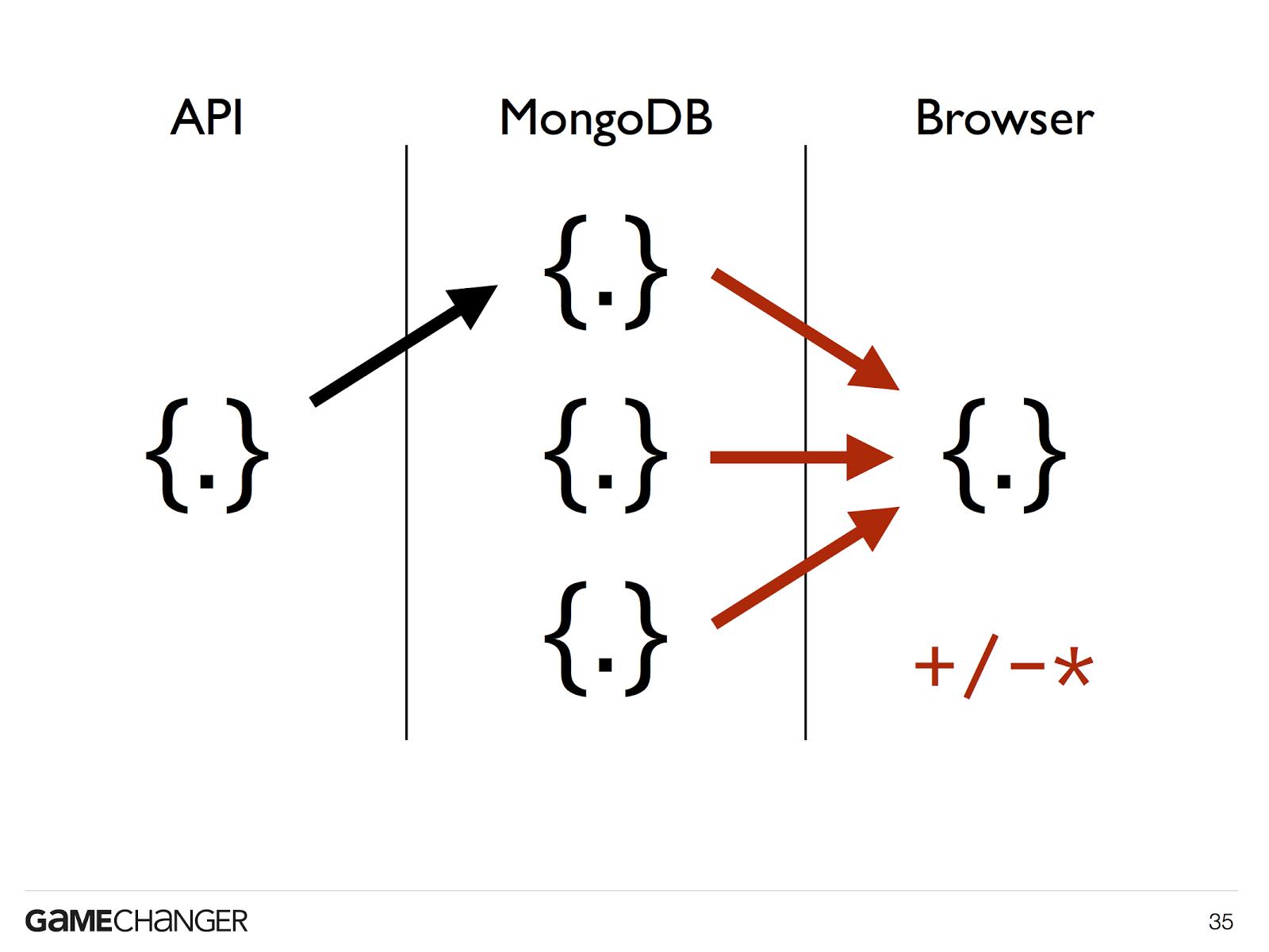 mongodb schema design 1