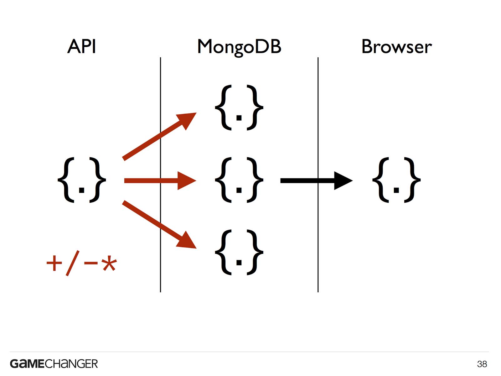 mongodb schema design 2