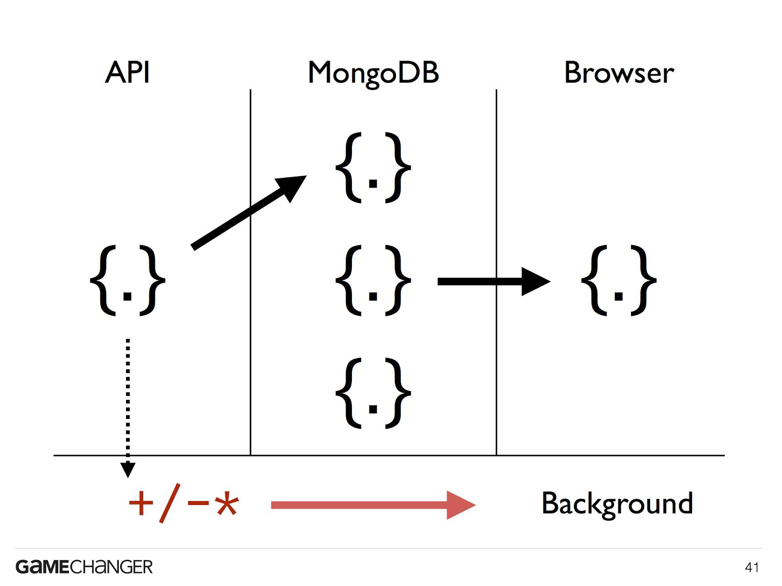 mongodb schema design 3