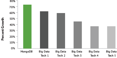MongoDB skills' growth in Linkedin graph