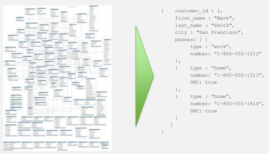 Mongodb vs sql day 1 2 mongodb the image on the left illustrates storing customer data in rectangular tables and the schema diagram needed to make sense of it all ccuart Gallery