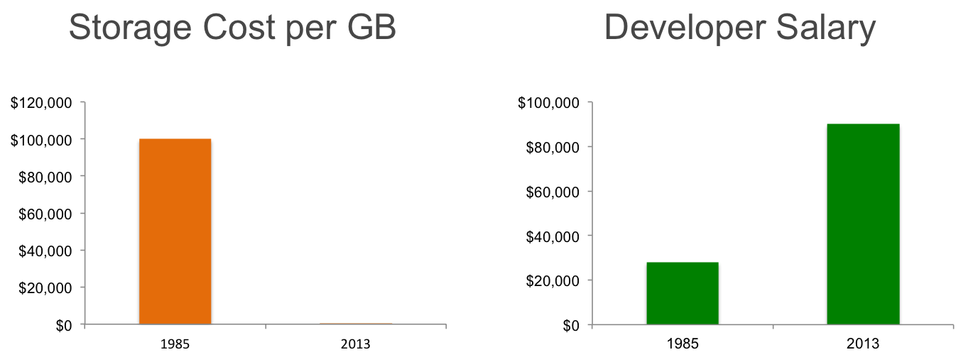 Storage and Developer Cost: 1985 vs. 2013