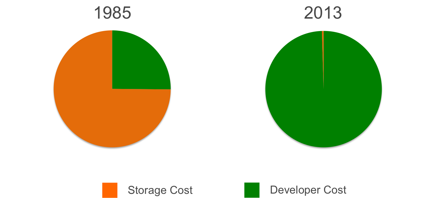 Storage and Developer Cost as % of Total: 1985 vs. 2013