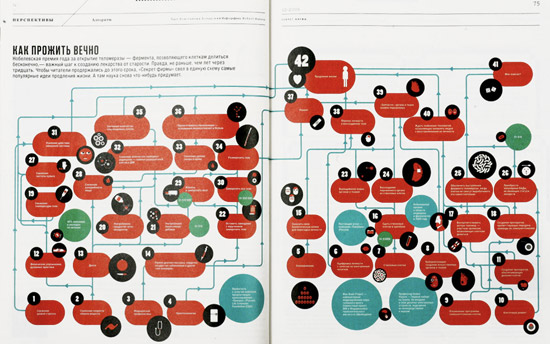 Great Infographics - Secret Firmy Magazine, Timur Shabeav