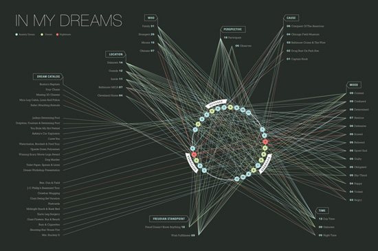 In Your Dreams - Kailie Parrish - Information Is Beautiful