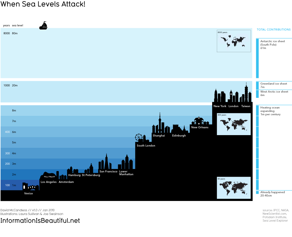 Graphic showing predicted rising sea levels