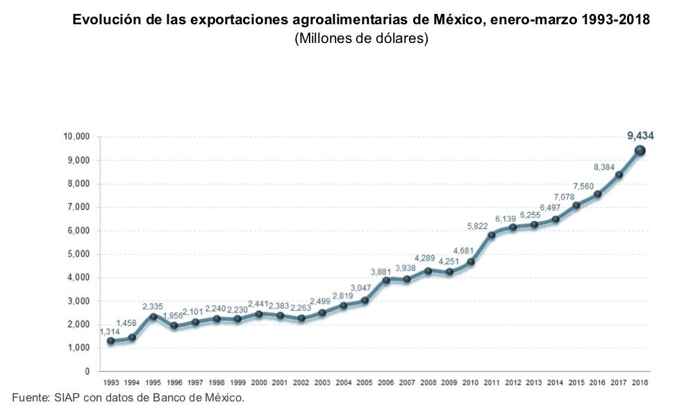 Resultado de imagen para exportaciones agroalimentaria mexico