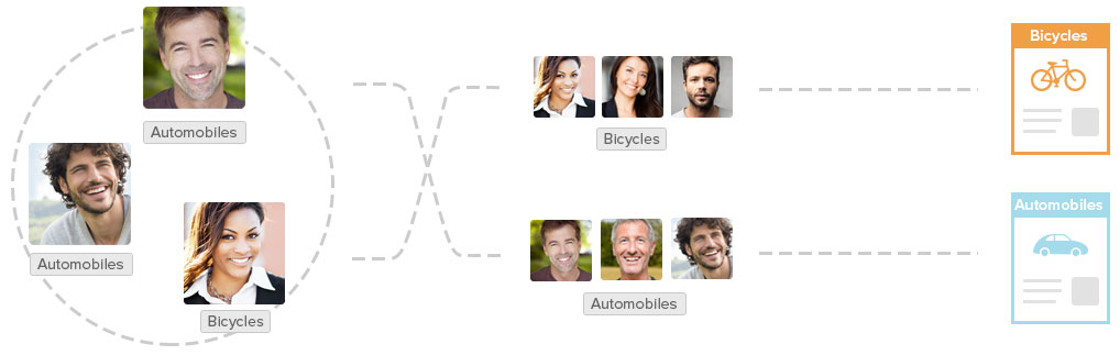 Leadscoring and segmenting graphic between customers interested in bicycles or automobiles