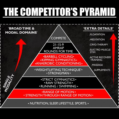 'The Competitors Pyramid'