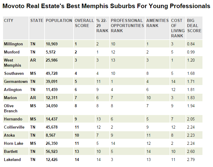 Best Places To Live Near Memphis for Young Professionals