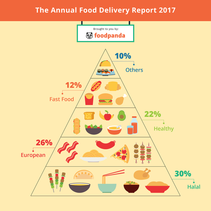 Food Panda The Annual Food Delivery Report 2017