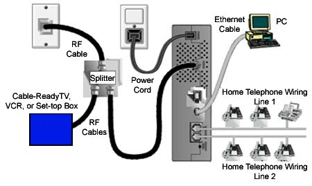 Definition: cable VoIP modem