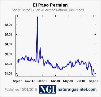 Ngi Natural Gas Prices El Paso Permian Daily