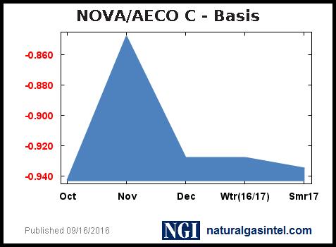 Aeco Natural Gas Basis