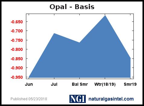 Rmtopal_basis