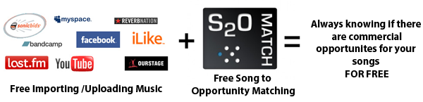 Music artist paid opportunities for success