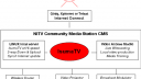 Lien vers: NITV on IsumaTV workgroup