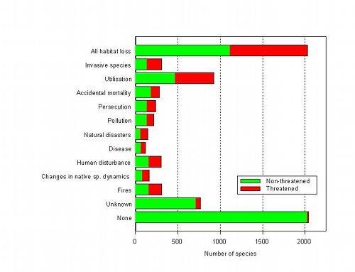 Major threats to mammals