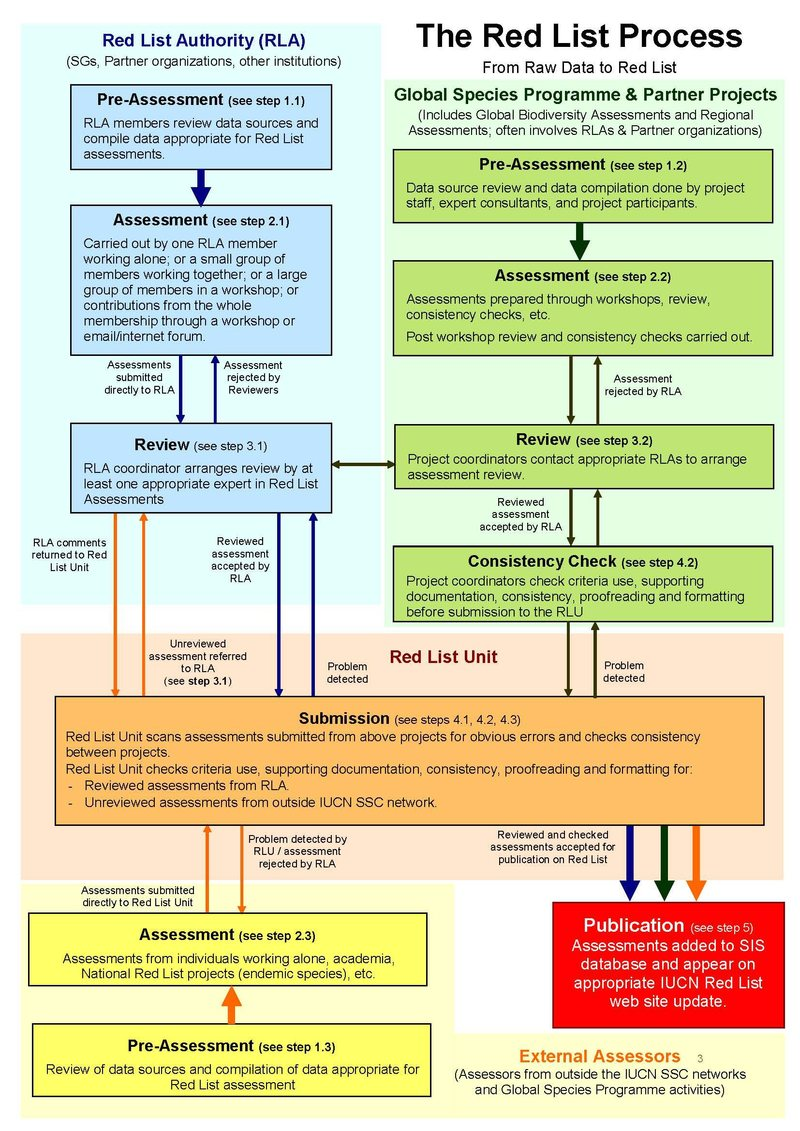 assessment process The assessment process for vocational qualifications from the qualifications and credit framework offered by the open university.