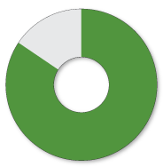 sponsor pie graphic