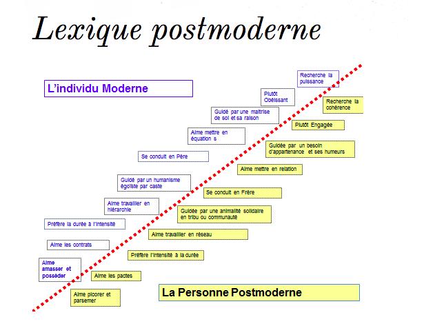 Postmodernité
