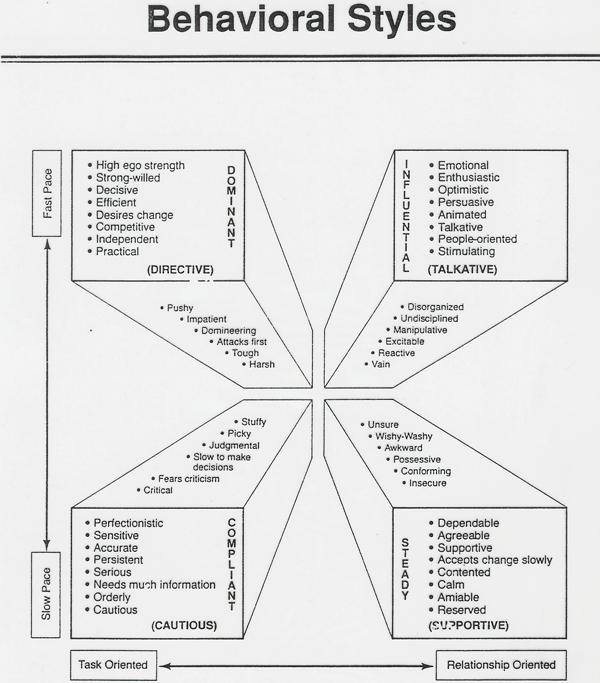 behavioral style assessment
