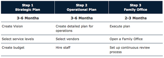 Pepper International Family Office Creation - Moving company business plan template