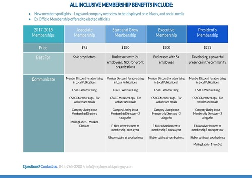 CSACC Membership Levels (Click to enlarge)