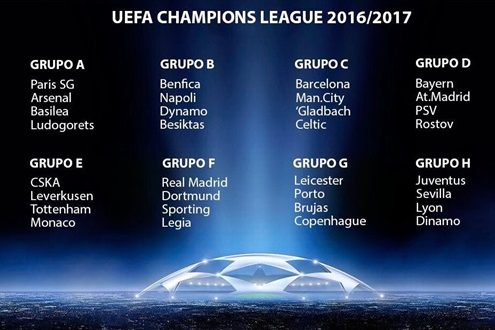 grupos Champions