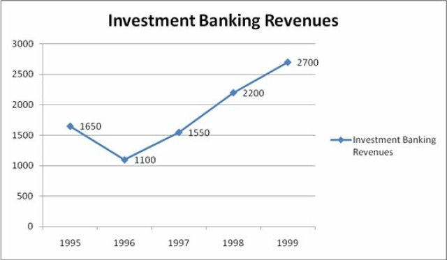 Investment Banking Application Essay