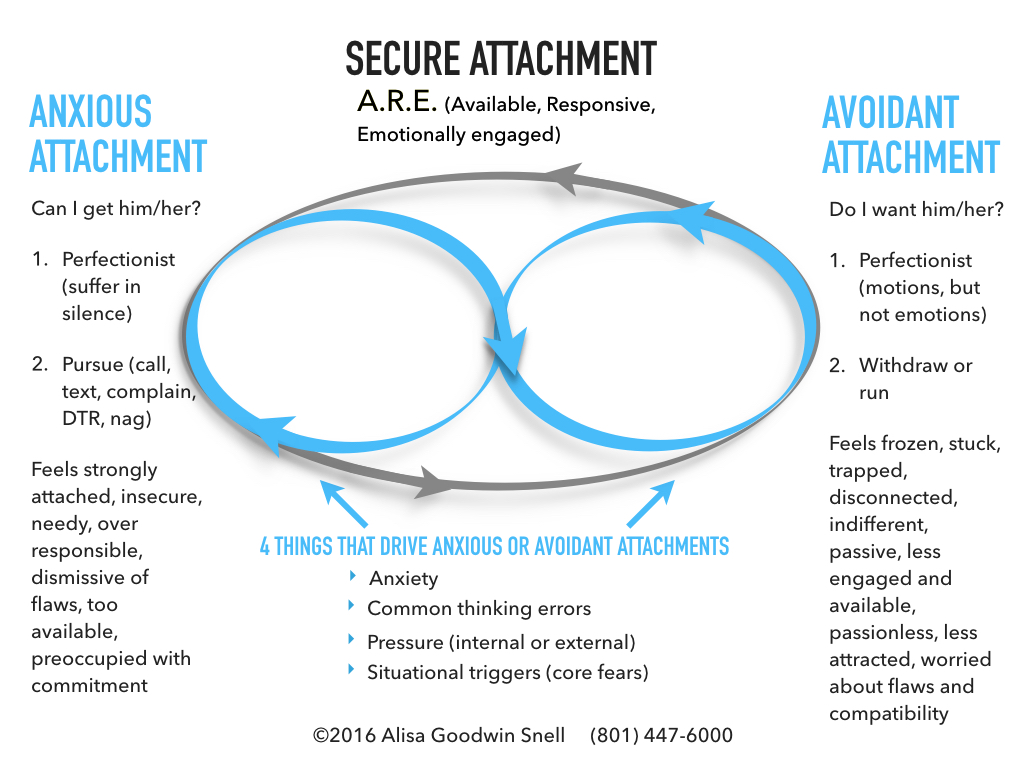 Insecure avoidant attachment adults