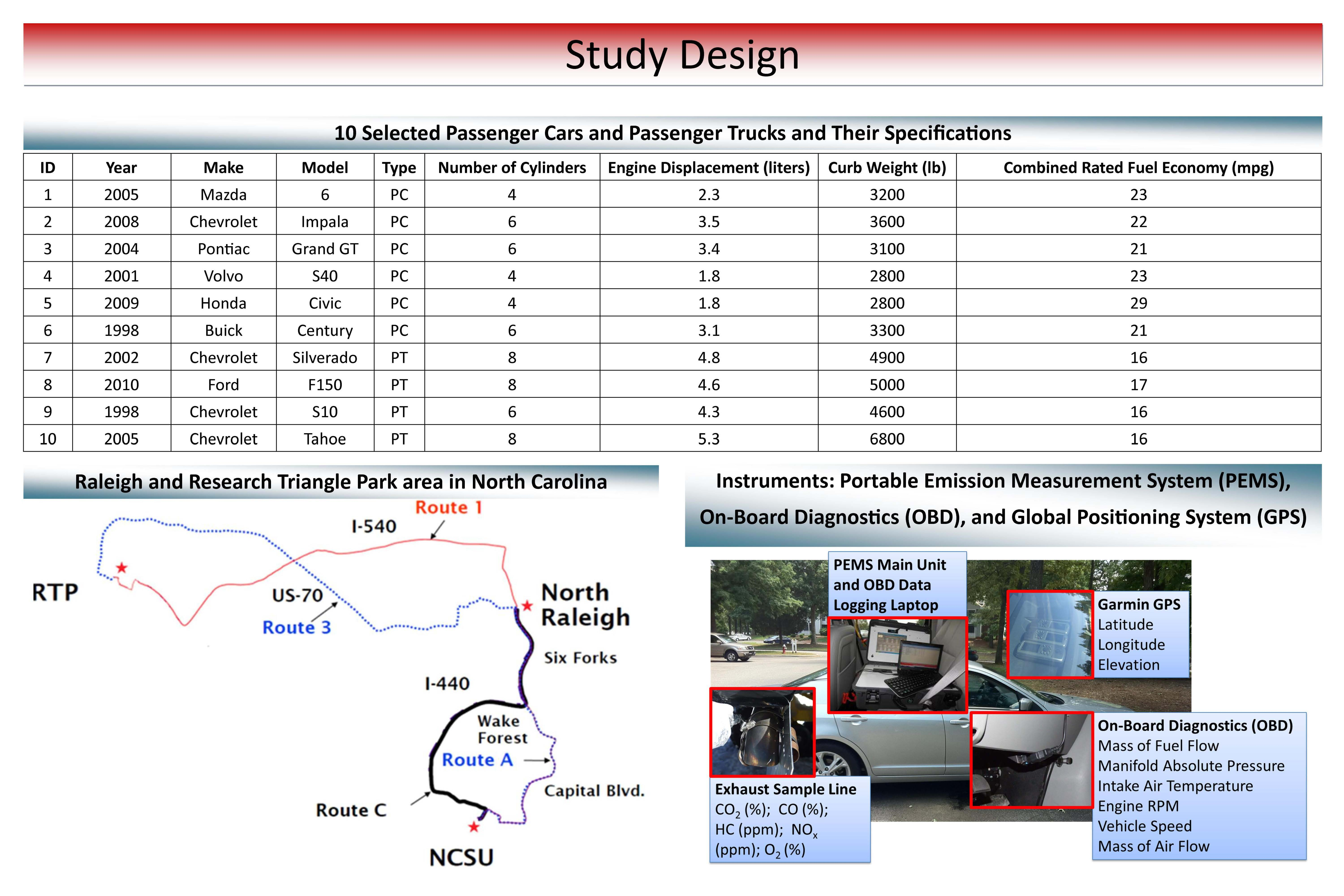 Comparison Of Vehicle Specific Fuel Use And Emissions Models Based 3 1 Liter Gm Engine Diagram Checkout